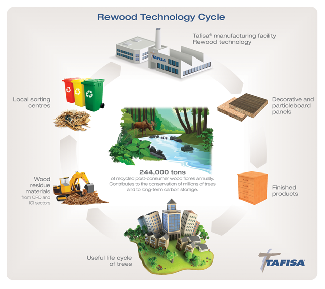 Rewood technology